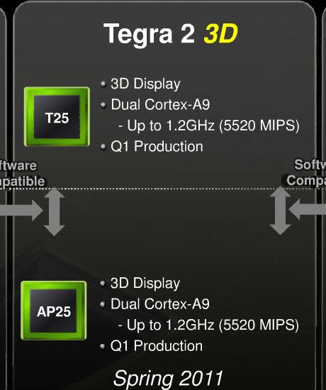 1.2GHz Tegra 2 3D chips suggested by leaked slide, coming 'spring 2011'