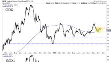 Time To Get Cautious On Gold Miners (GDX)