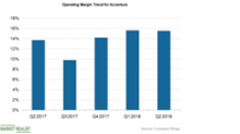 What to Expect of Accenture's Operating Margin in Fiscal Q3 2018