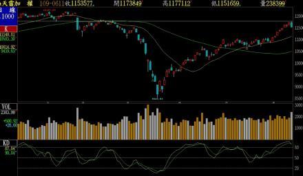 台股漲多拉回  重挫184點  後市宜保守