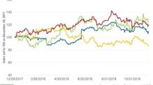Darden Stock Rises after Management Raises Its EPS Guidance