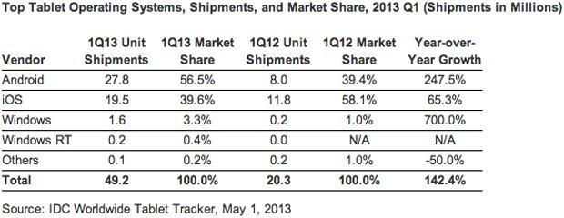 IDC: Android topped tablet share in Q1 at 57 percent, Apple led manufacturers