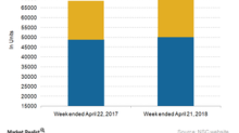 Comparing Norfolk Southern's Railcar Traffic in Week 16