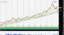 Trade of the Day: Stanley Black & Decker Offers a High-Probability Short