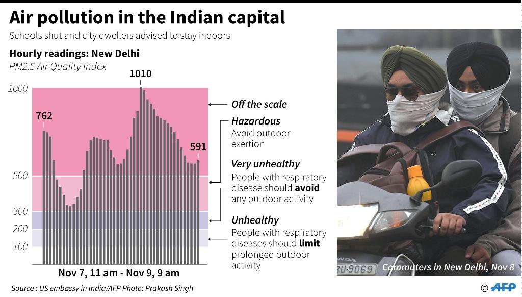 Chart showing air quality readings from New Delhi where schools were ordered shut as pollution levels went off the scale. (AFP Photo/Nick SHEARMAN )