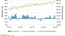 China's Steel Output Defies US Pressure Yet Again in June