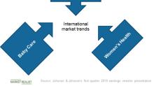 JNJ's Consumer Business: International Market Trends in Q1