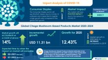 COVID-19 Impact and Recovery Analysis- Chaga Mushroom-Based Products Market 2020-2024 | Health Benefits of Chaga Mushroom to Boost Growth | Technavio