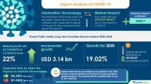 COVID-19 Impacts: Public Safety Long-Term Evolution Devices Market Will Accelerate at a CAGR of Over 22% Through 2020-2024 | Declining ASP of Public Safety LTE Devices to Boost Growth | Technavio