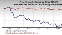Rite Aid & Fred's Surge on Rumors of Possible Nod for Merger