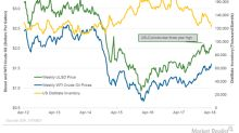 US Distillate Inventories Help Diesel and Crude Oil Prices
