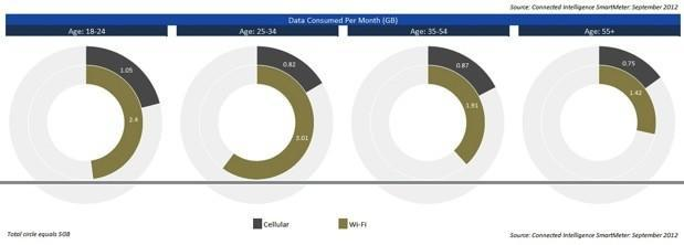 NPD: Android users chew an average 870MB of cellular data per month, youngest gobble the most