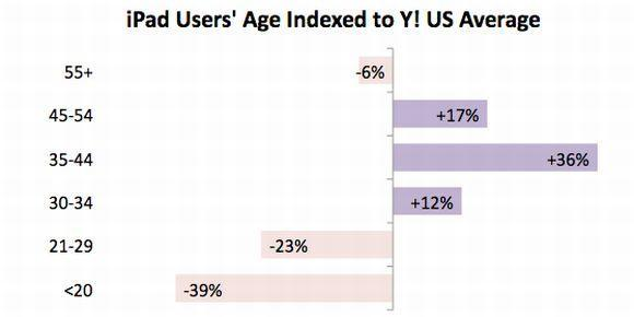 Yahoo!: iPad users skew male and middle-aged