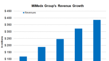 Understanding MiMedx Group's Zealous Focus on Sales