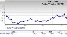 Is Dollar Tree (DLTR) a Suitable Stock for Value Investors?