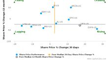 Vipshop Holdings Ltd.: Price momentum supported by strong fundamentals