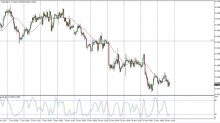 AUD/USD Price Forecast November 21, 2017, Technical Analysis