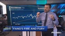 There could be more pain ahead for the FANG stocks: Techn...