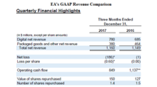 Electronic Arts' Performance since Fiscal 3Q18 Earnings