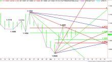 EUR/USD (EURUSD=X) Stock Price, Quote, History & News