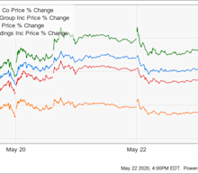 Airline Stocks Are Soaring: Should You Buy or Sell?