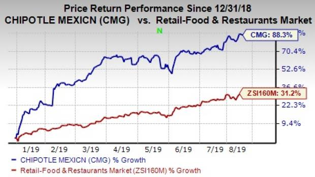 Chipotle's YTD Shares Rally 88%: Should You Hold The Stock?