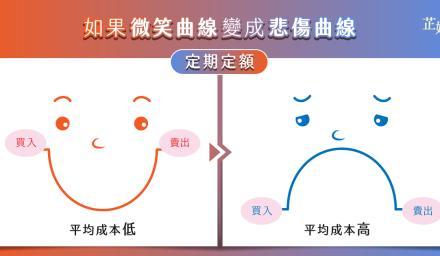 定期定額有訣竅! 小心「微笑曲線」也會變「悲傷曲線」
