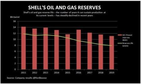 Big Oil's Dwindling Reserves Are A Major Problem