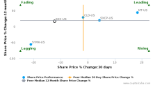 SunCoke Energy, Inc. breached its 50 day moving average in a Bearish Manner : SXC-US : July 28, 2017