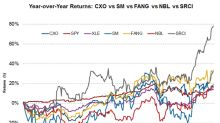 CXO, SM, FANG, NBL, and SRCI's Stock Performances