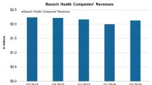 A Financial Overview of Bausch Health Companies in August