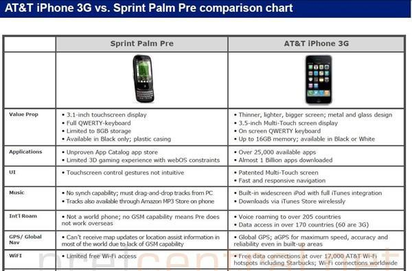 AT&T expects to sell Palm Pre when Sprint's exclusivity ends
