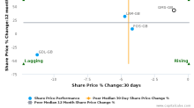 Gulf Marine Services PLC breached its 50 day moving average in a Bearish Manner : GMS-GB : May 4, 2017