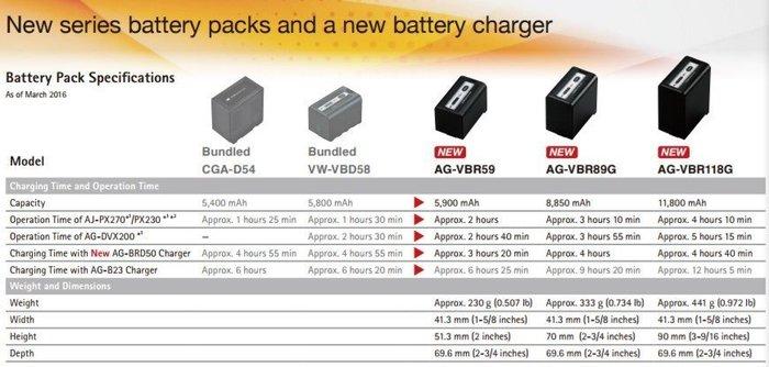 ~~ Panasonic AJ~PG50 AG~AC90A AC8 國際牌 攝影機 電池