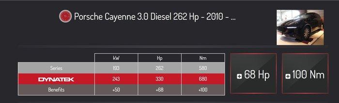 AEROTUN DYNATEK PORSCHE CAYENNE柴油升級
