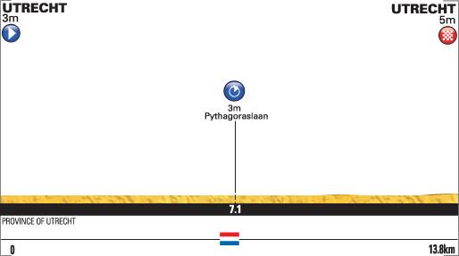 Etappe 1 Profil