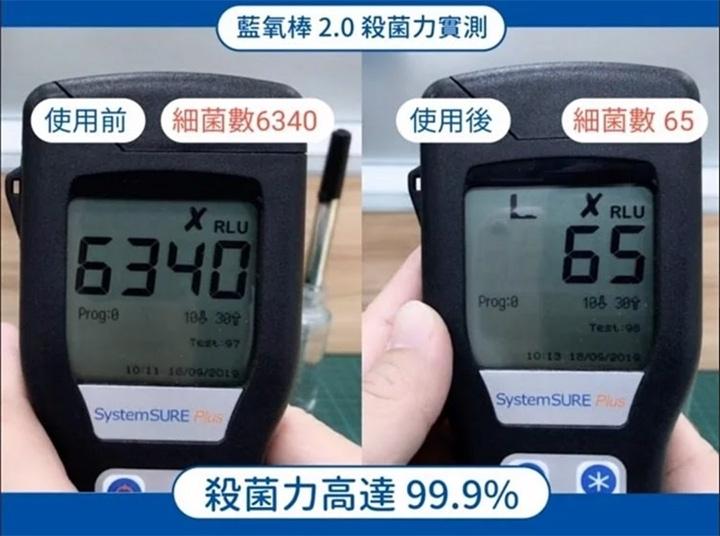 藍氧棒 2.0 殺菌力實測,使用前細菌數6340,使用後,細菌數65,殺菌力高達99.9%。