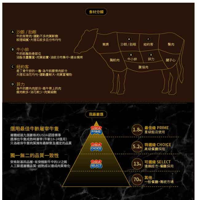 【漢克嚴選-買一送一】美國和牛PRIME厚切凝脂嫩肩牛排6片-250g±10%/片共12片