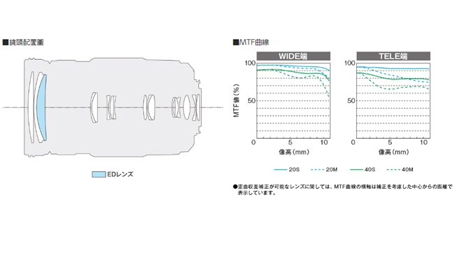 Panasonic 100-300mm F4.0-5.6 II O.I.S. 平輸-白盒