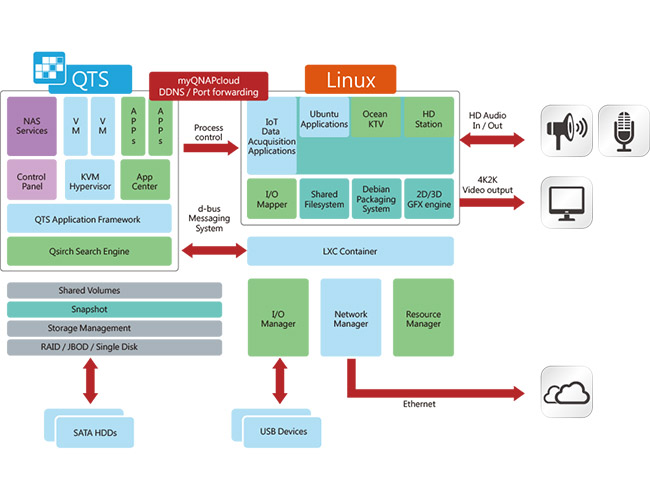 QNAP TS-251A-2G 網路儲存伺服器
