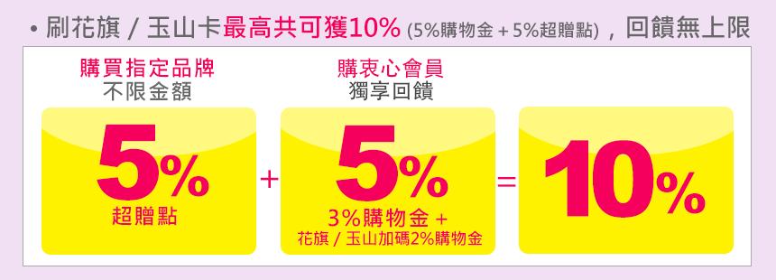 刷花旗/玉山卡最高共可獲10%回饋 (5%購物金+5%超贈點),回饋無上限