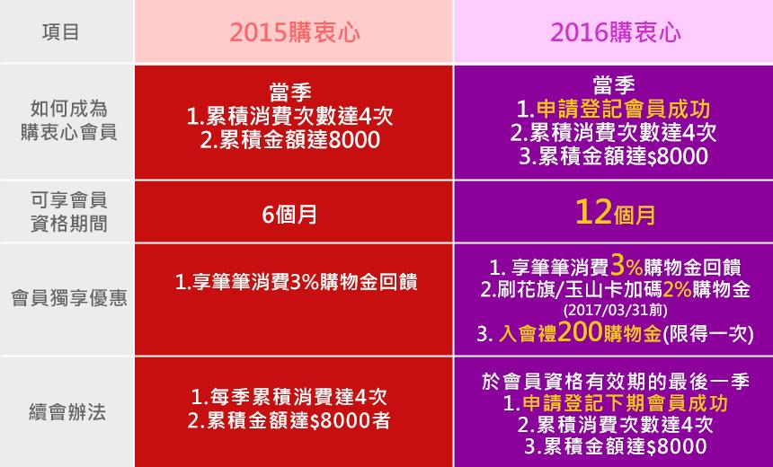 2015 v.s 2016購衷心會員比較