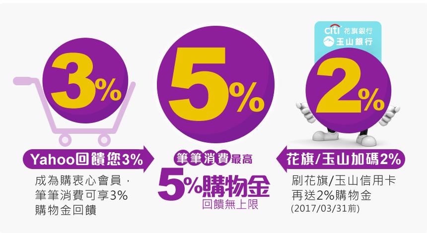 成為購衷心會員,Yahoo回饋3%購物金,花旗/玉山銀行加碼2%購物金,連續12個月 筆筆消費最高送5%回饋