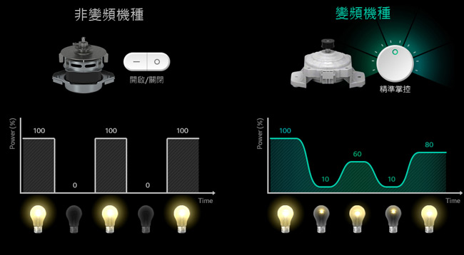 LG 13公斤Smart變頻洗衣機(銀色)WT-ID137SG