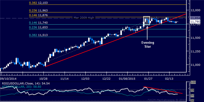 US Dollar Technical Analysis: Waiting for Direction Cues