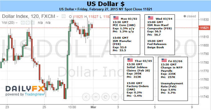 Dollar Faces Rate Speculation, Risk Trends, Central Bank Moves