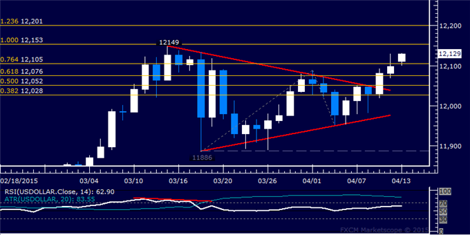 US Dollar Technical Analysis: 12-Year High in the Crosshairs