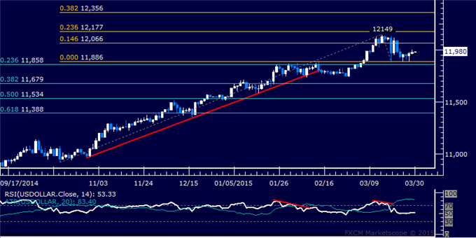 US Dollar Technical Analysis: March Low Holds as Support