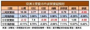 亞股資金流向
