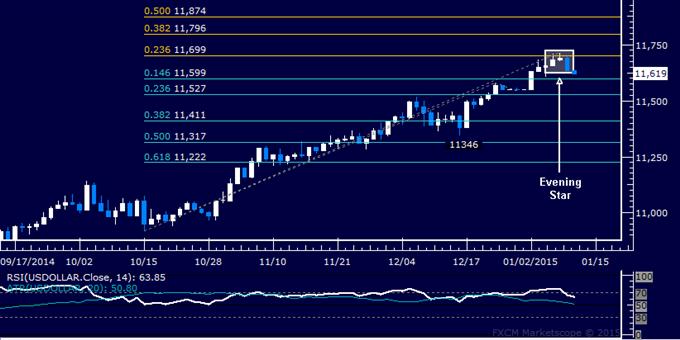 US Dollar Technical Analysis: Deeper Pullback Seen Ahead